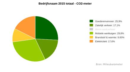 Making a carbon footprint - Envirometer website
